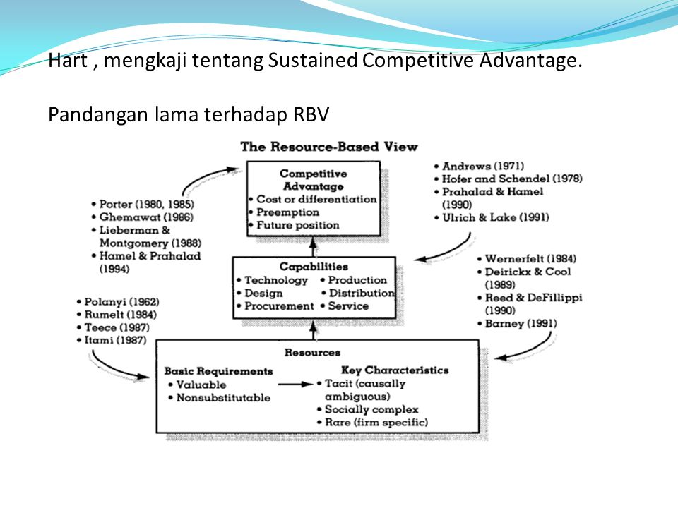Hart , mengkaji tentang Sustained Competitive Advantage