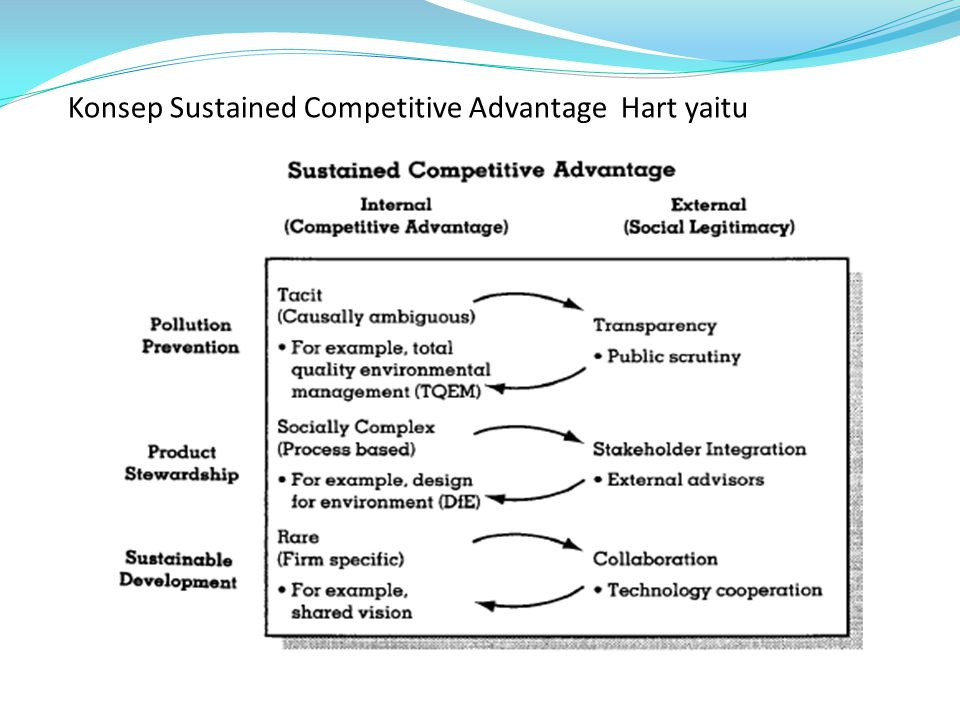 Konsep Sustained Competitive Advantage Hart yaitu