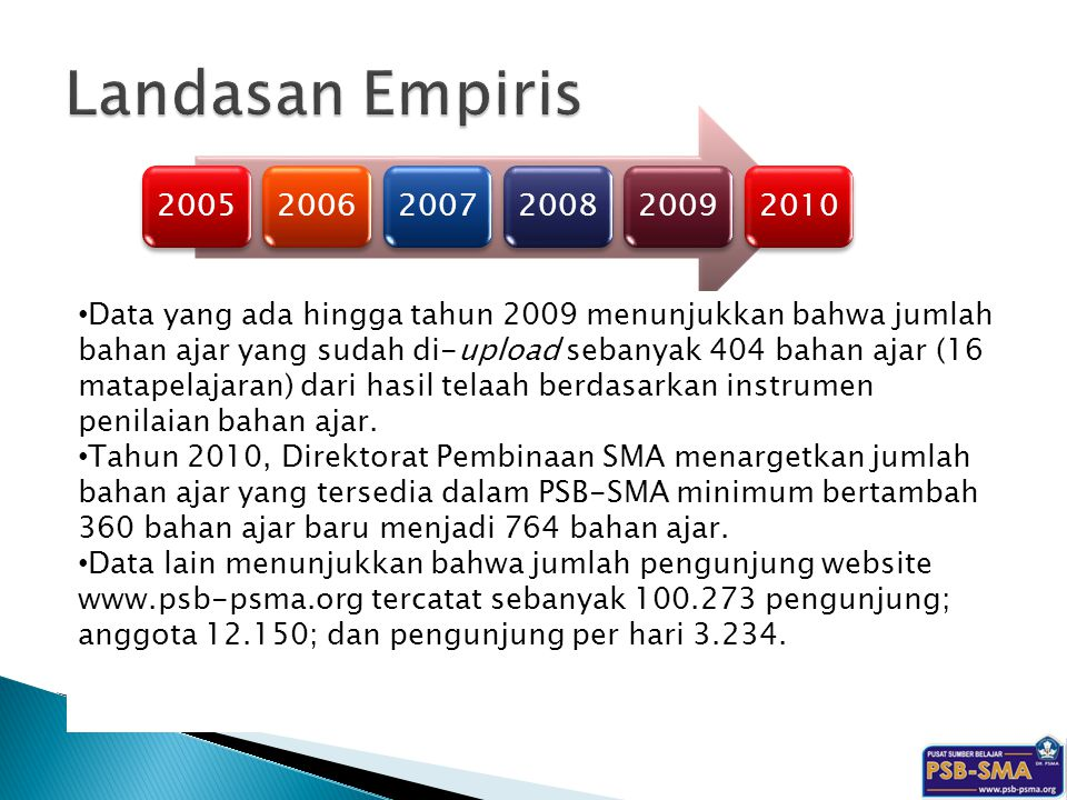 Landasan Empiris 2005. 2006. 2007. 2008. 2009. 2010.