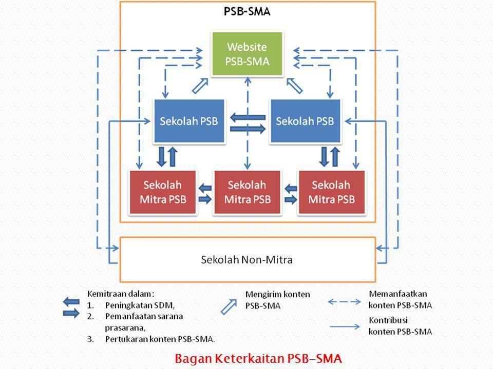 Bagan Keterkaitan PSB-SMA