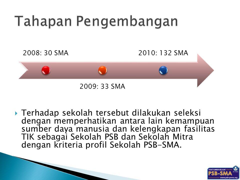 Tahapan Pengembangan 2008: 30 SMA. 2009: 33 SMA. 2010: 132 SMA.