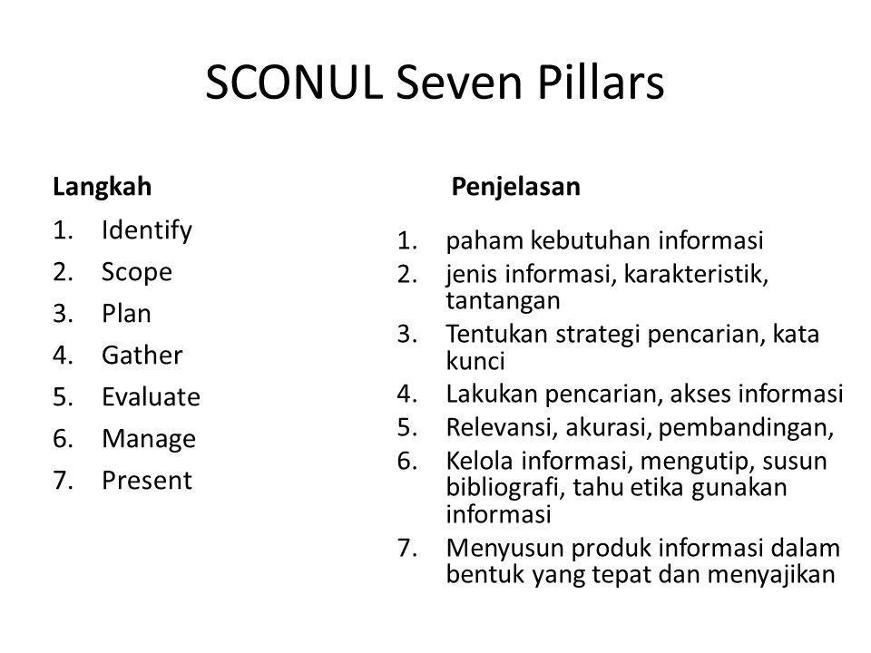 SCONUL Seven Pillars Langkah Penjelasan Identify Scope Plan Gather