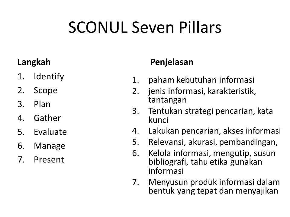 SCONUL Seven Pillars Langkah Penjelasan Identify Scope Plan Gather