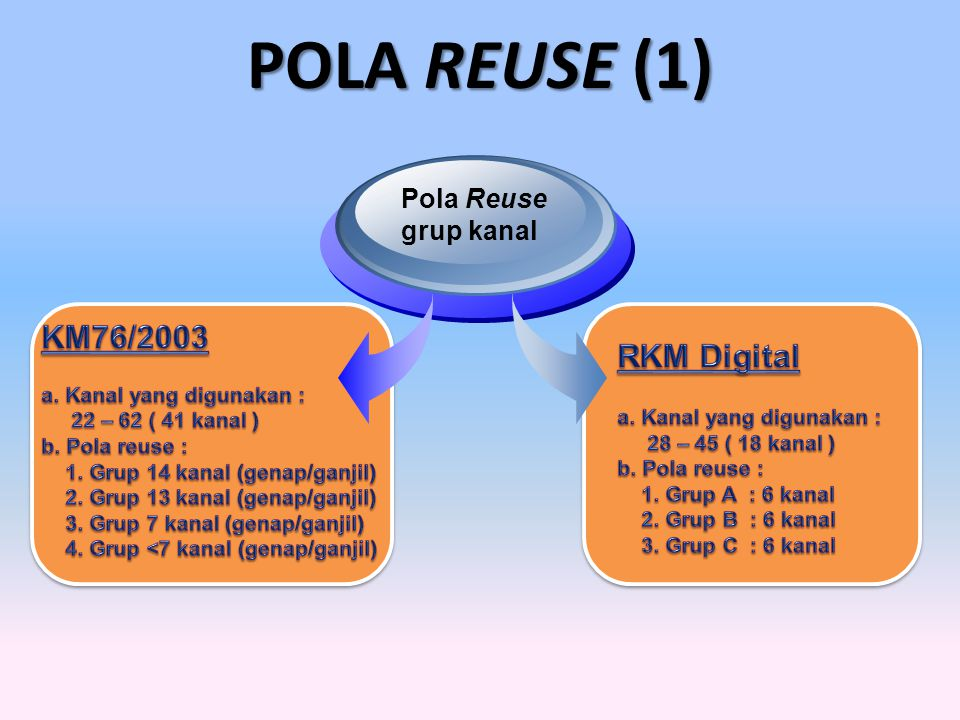 POLA REUSE (1) KM76/2003 RKM Digital Pola Reuse grup kanal