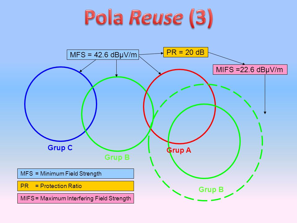 Pola Reuse (3) PR = 20 dB MFS = 42.6 dBµV/m MIFS =22.6 dBµV/m Grup C