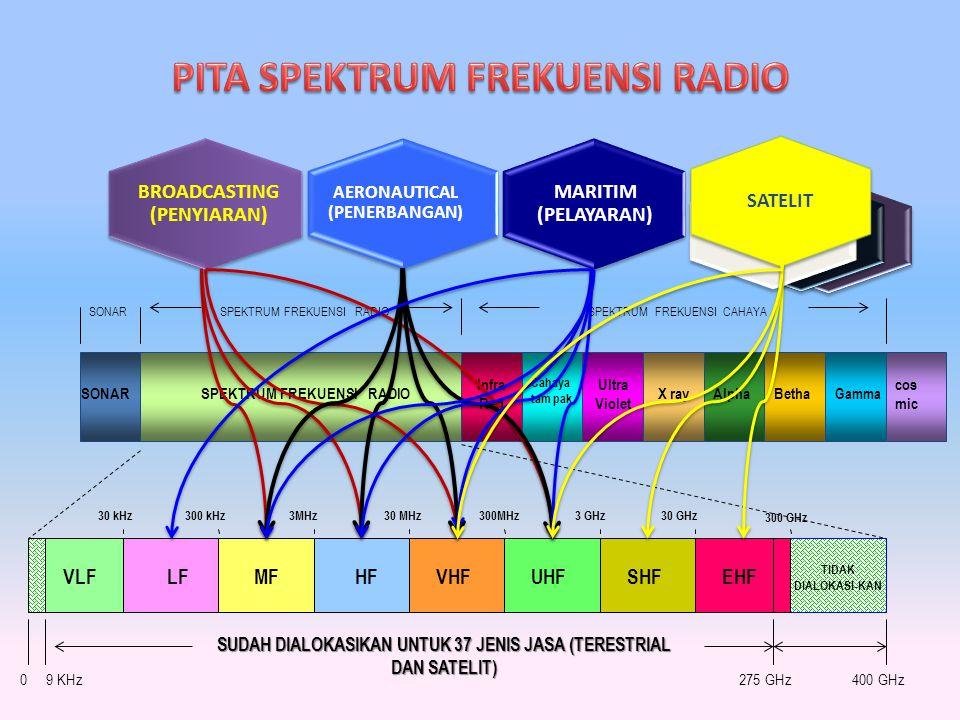 PITA SPEKTRUM FREKUENSI RADIO