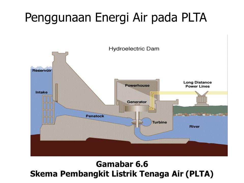 Skema Pembangkit Listrik Tenaga Air (PLTA)