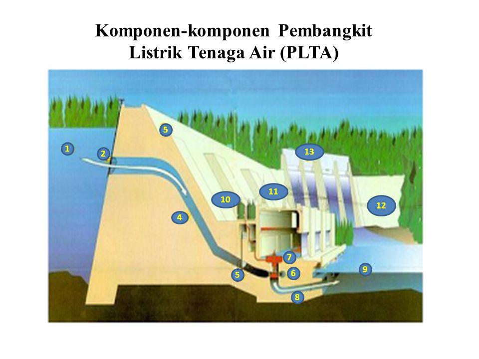 Komponen-komponen Pembangkit Listrik Tenaga Air (PLTA)