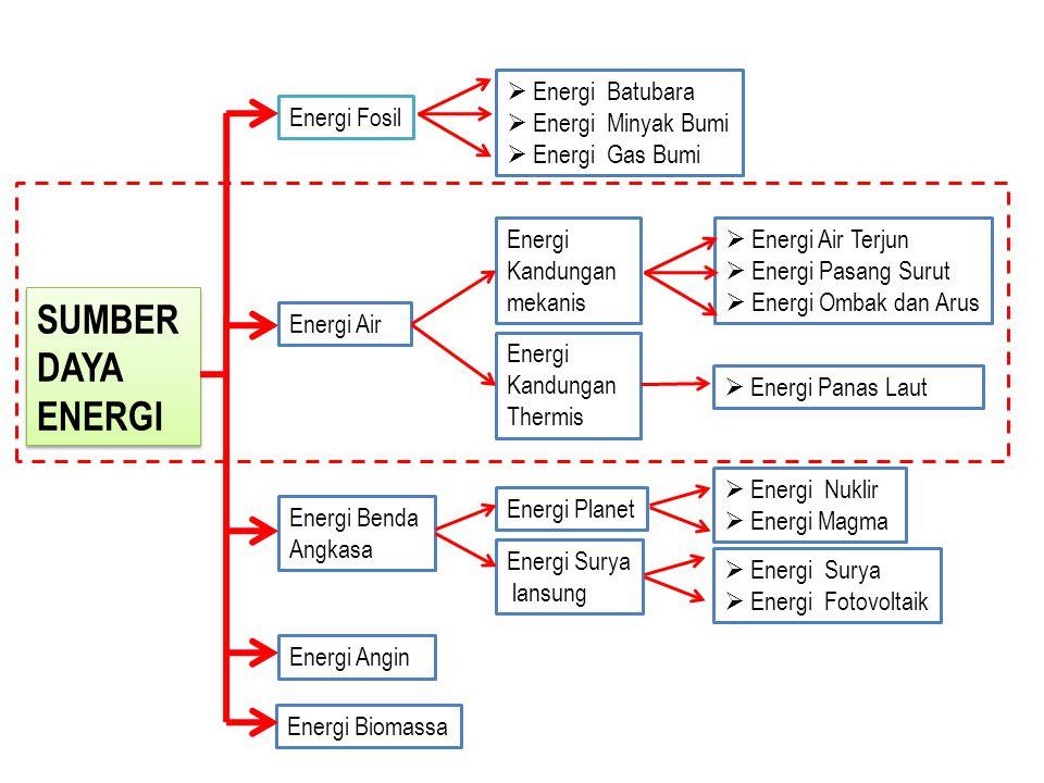 SUMBER DAYA ENERGI Energi Batubara Energi Minyak Bumi Energi Gas Bumi