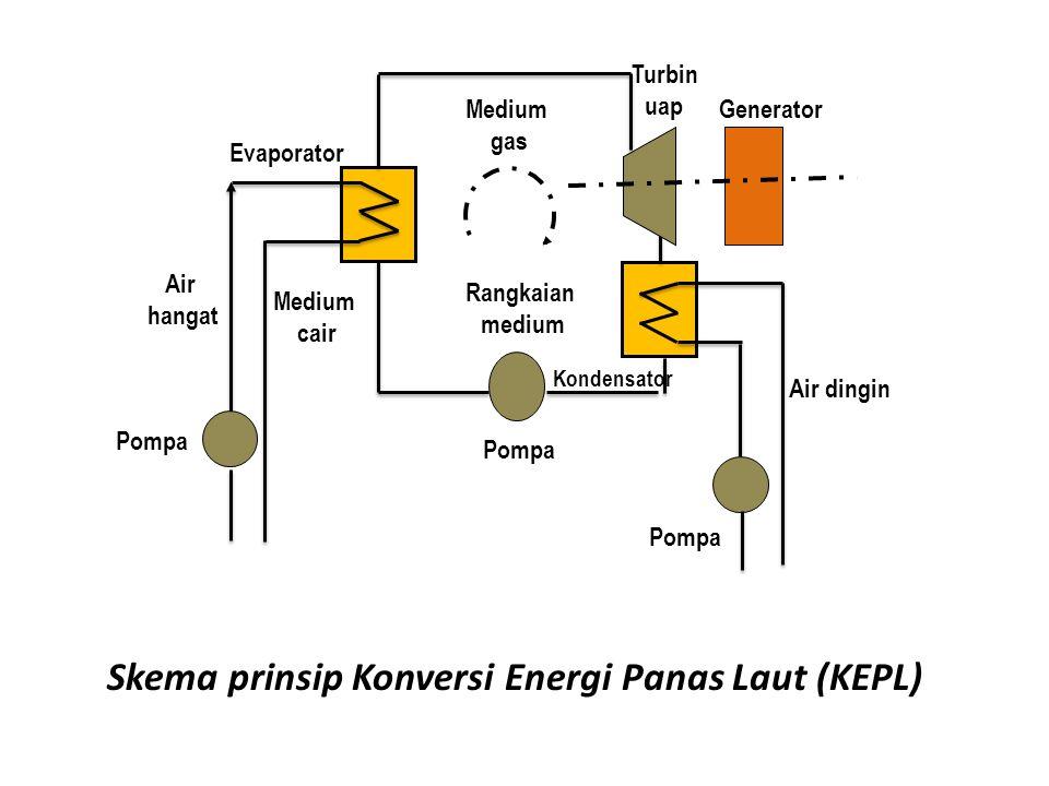 Skema prinsip Konversi Energi Panas Laut (KEPL)