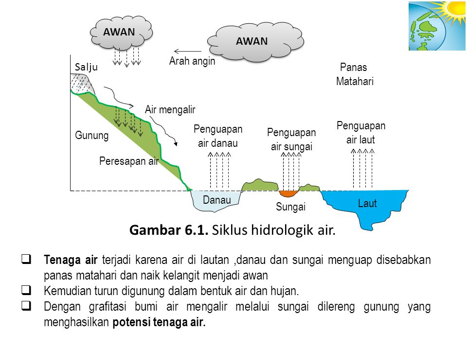Gambar 6.1. Siklus hidrologik air.