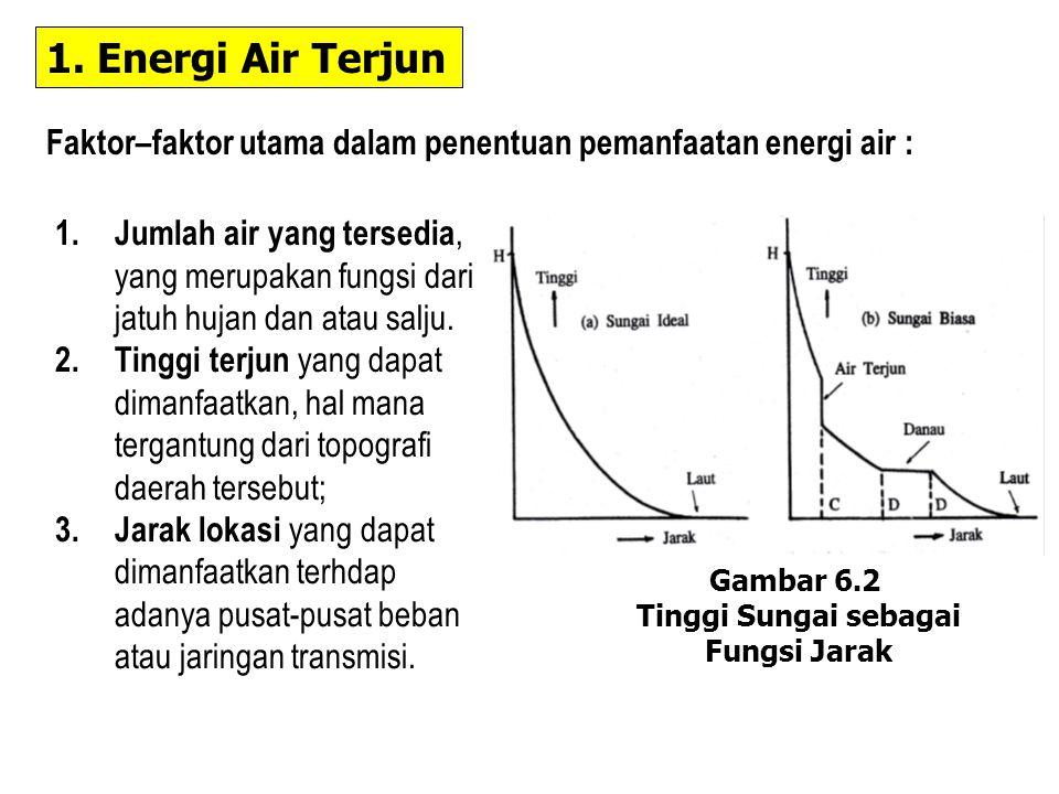 1. Energi Air Terjun Faktor–faktor utama dalam penentuan pemanfaatan energi air :