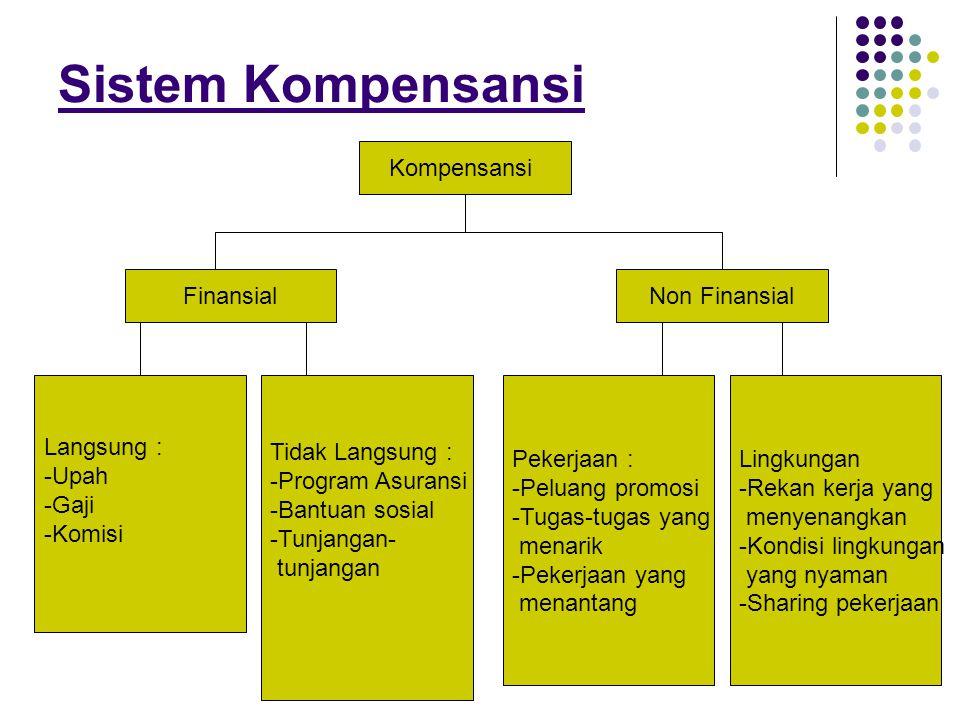 Sistem Kompensansi Kompensansi Finansial Non Finansial Langsung : Upah