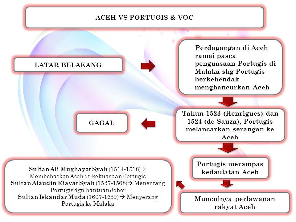 Portugis merampas kedaulatan Aceh Munculnya perlawanan rakyat Aceh