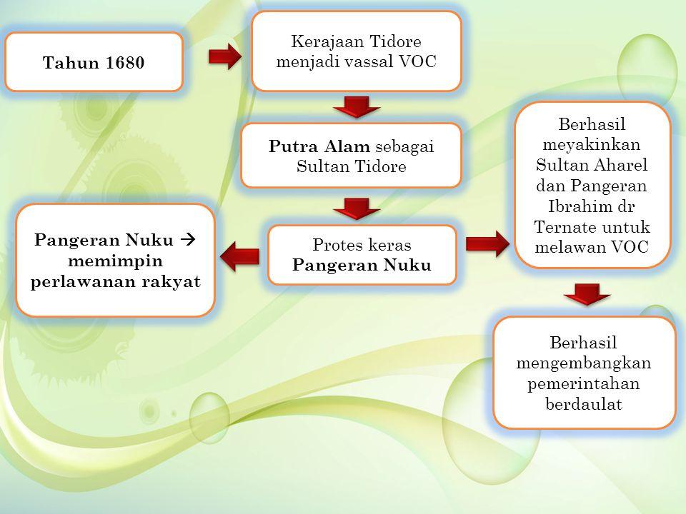 Pangeran Nuku  memimpin perlawanan rakyat