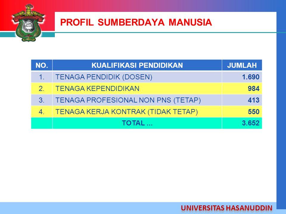 PROFIL SUMBERDAYA MANUSIA