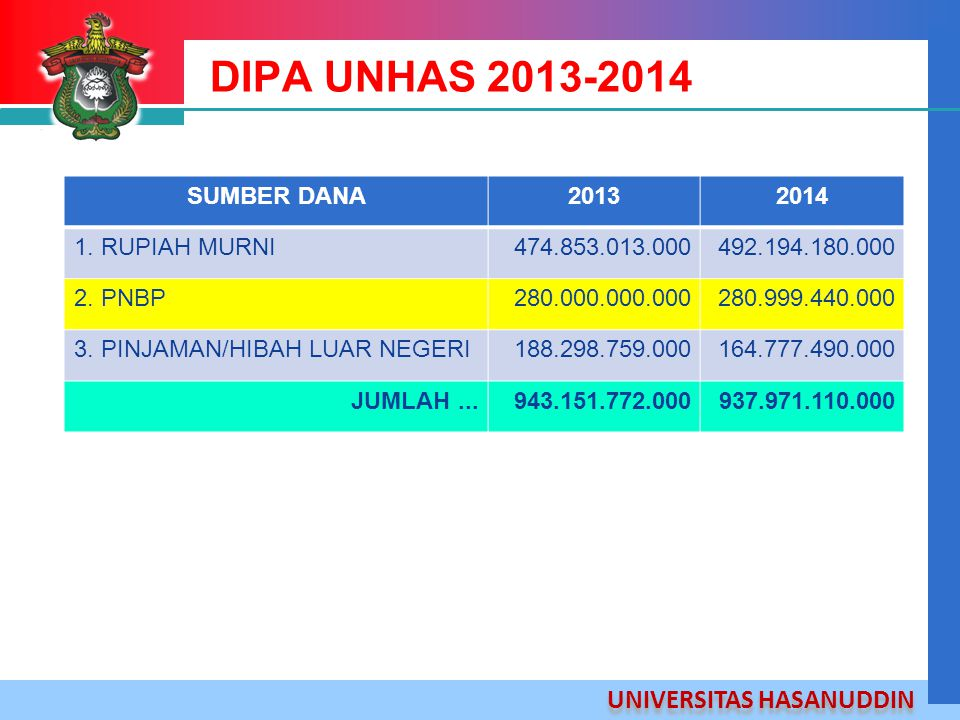DIPA UNHAS 2013-2014 SUMBER DANA 2013 2014 1. RUPIAH MURNI