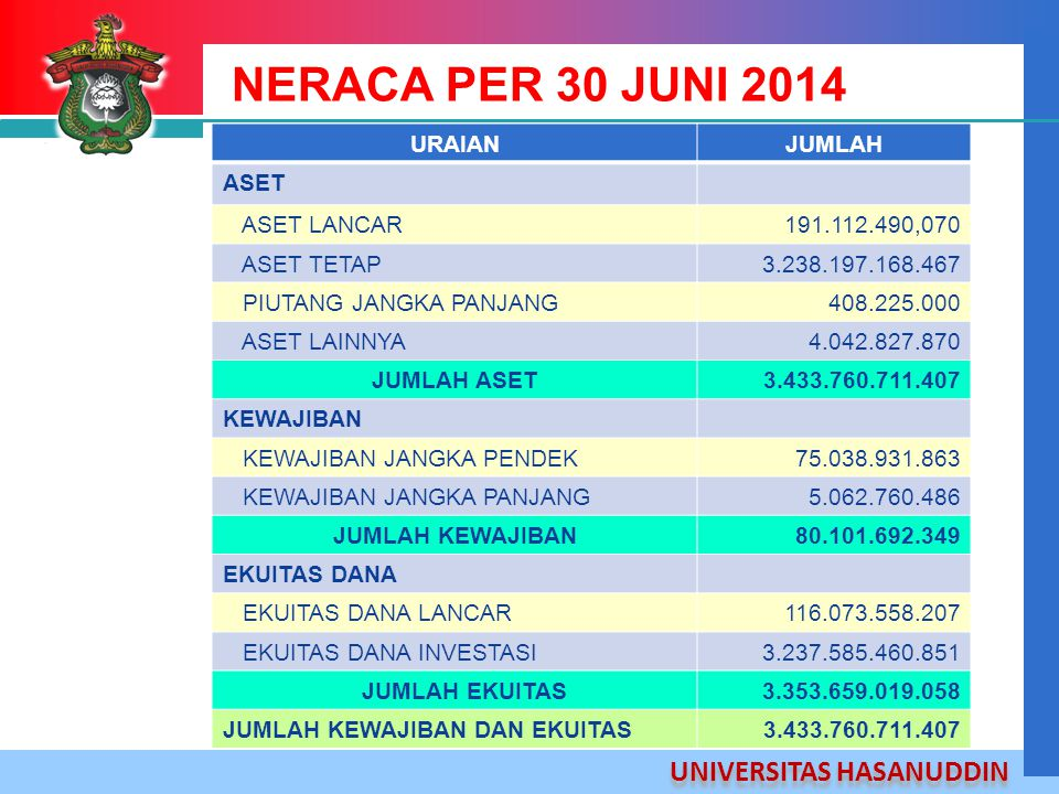 NERACA PER 30 JUNI 2014 URAIAN JUMLAH ASET ASET LANCAR 191.112.490,070