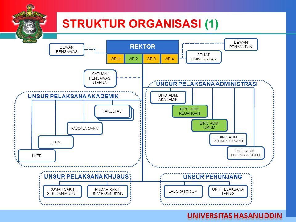 STRUKTUR ORGANISASI (1)