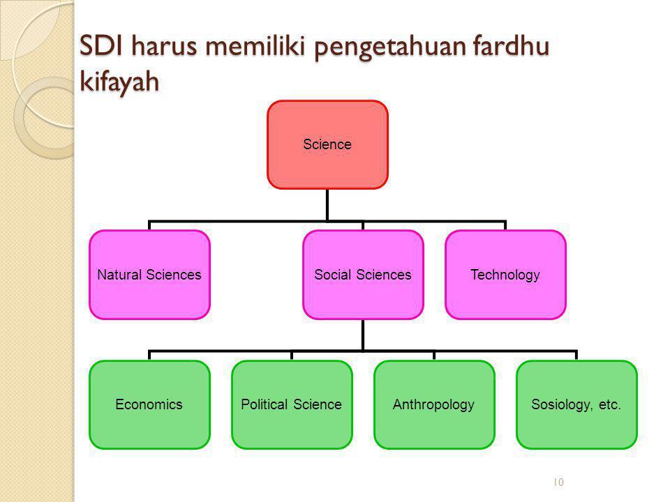 SDI harus memiliki pengetahuan fardhu kifayah