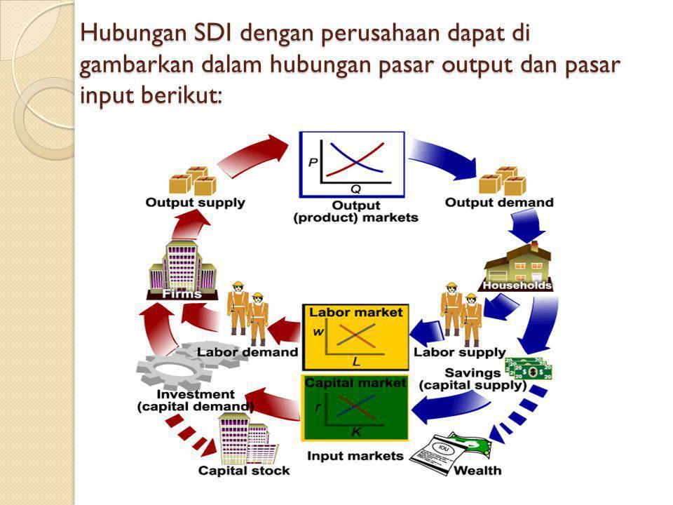 Hubungan SDI dengan perusahaan dapat di gambarkan dalam hubungan pasar output dan pasar input berikut:
