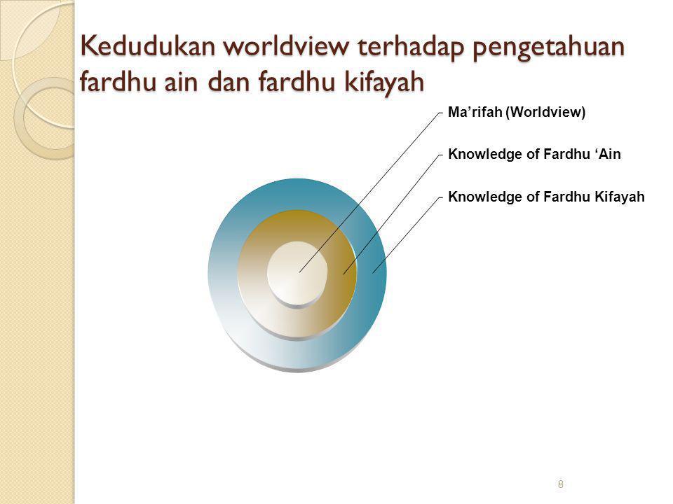 Kedudukan worldview terhadap pengetahuan fardhu ain dan fardhu kifayah