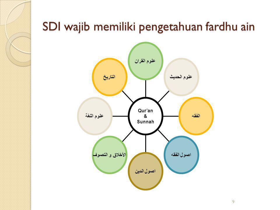 SDI wajib memiliki pengetahuan fardhu ain