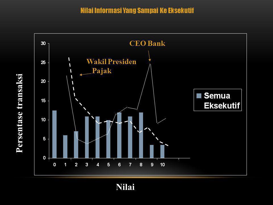 Nilai Informasi Yang Sampai Ke Eksekutif