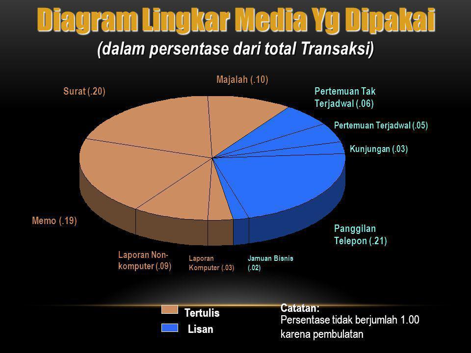 (dalam persentase dari total Transaksi)