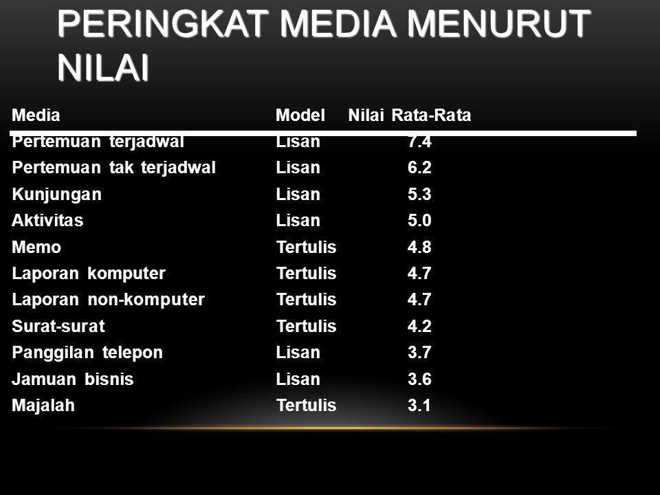 Peringkat Media Menurut Nilai