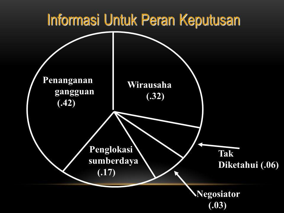 Informasi Untuk Peran Keputusan