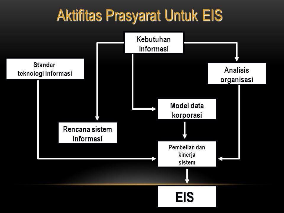 Rencana sistem informasi