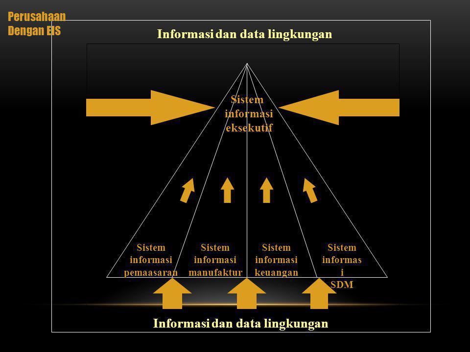 Informasi dan data lingkungan Informasi dan data lingkungan