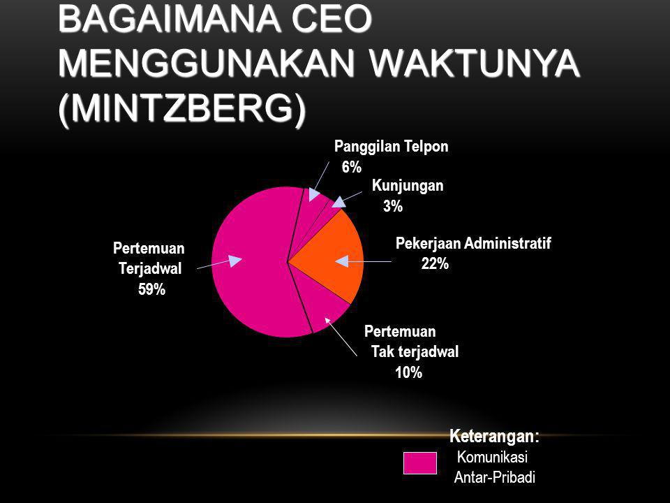 Bagaimana CEO Menggunakan Waktunya (Mintzberg)