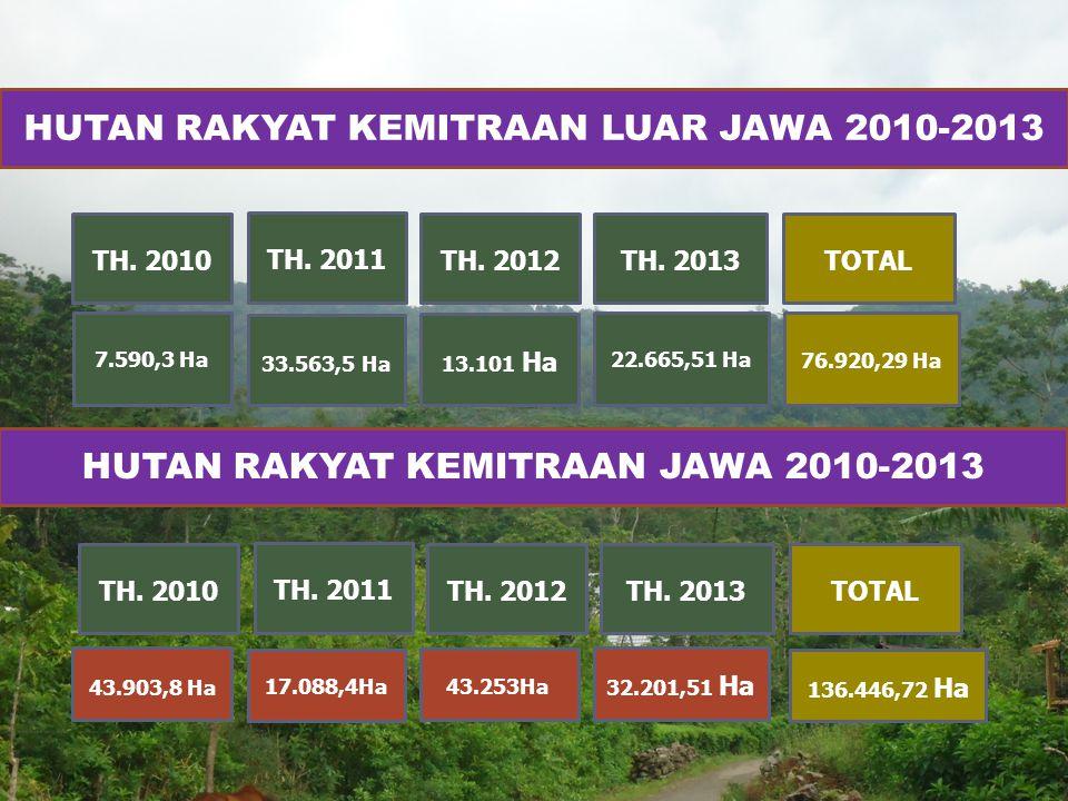HUTAN RAKYAT KEMITRAAN LUAR JAWA 2010-2013
