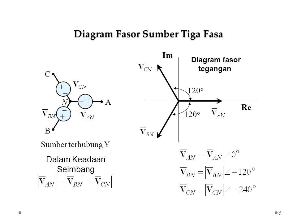 Diagram Fasor Sumber Tiga Fasa