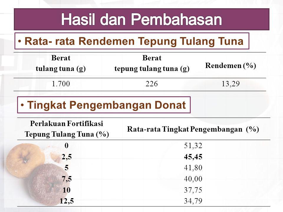 Hasil dan Pembahasan Rata- rata Rendemen Tepung Tulang Tuna