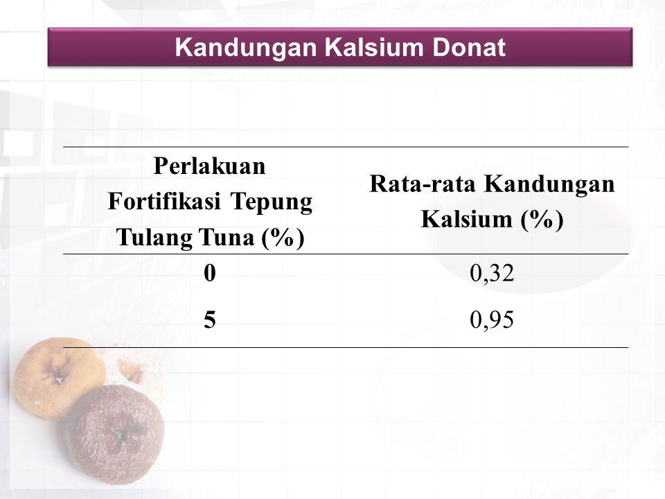Kandungan Kalsium Donat
