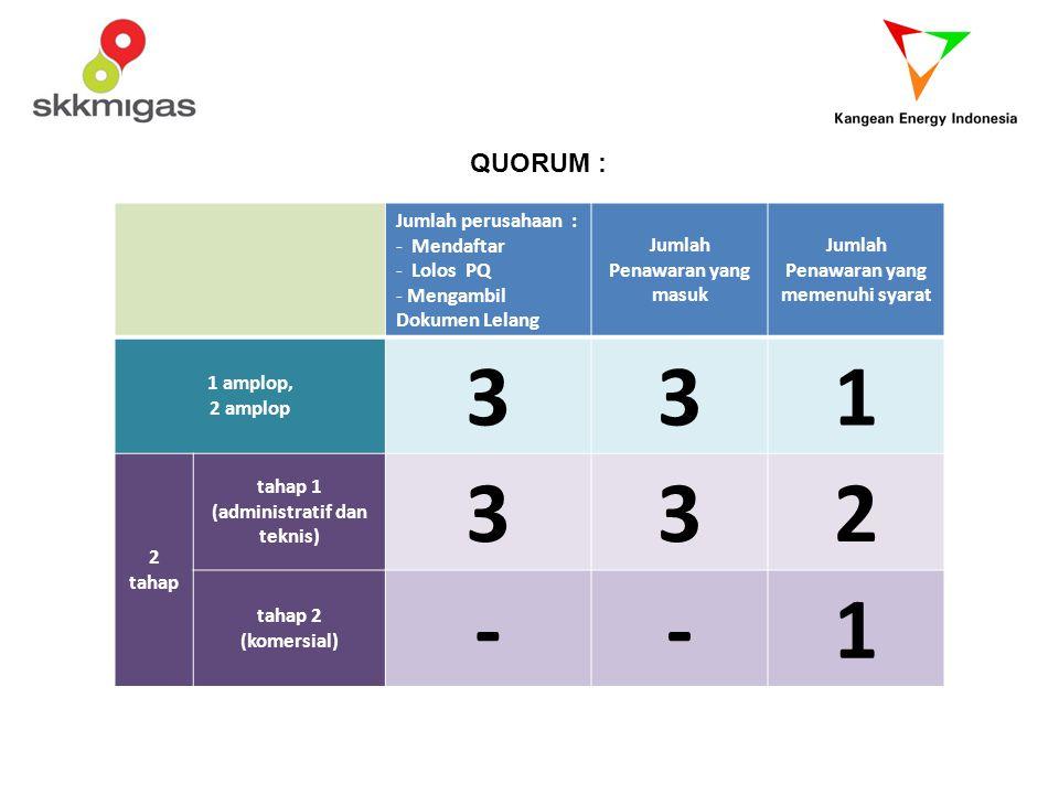 3 1 2 - QUORUM : Jumlah perusahaan : Mendaftar Lolos PQ