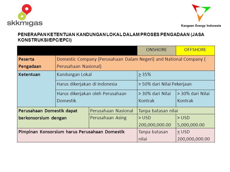 Harus dikerjakan di Indonesia > 50% dari Nilai Pekerjaan