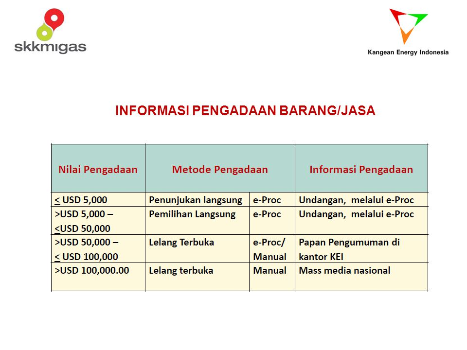 INFORMASI PENGADAAN BARANG/JASA