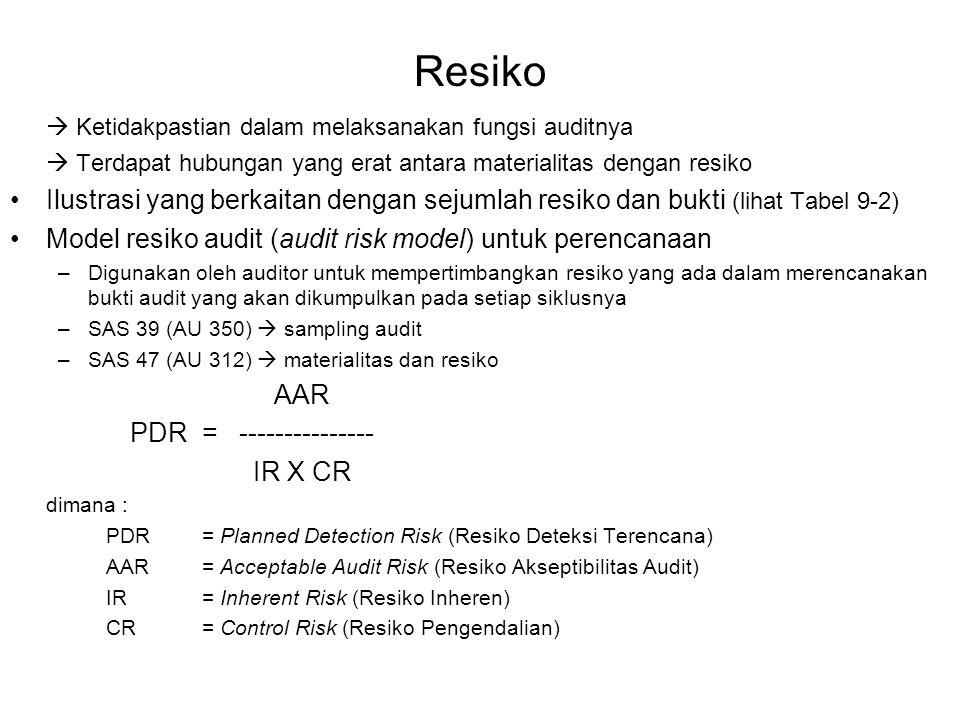 Resiko  Ketidakpastian dalam melaksanakan fungsi auditnya