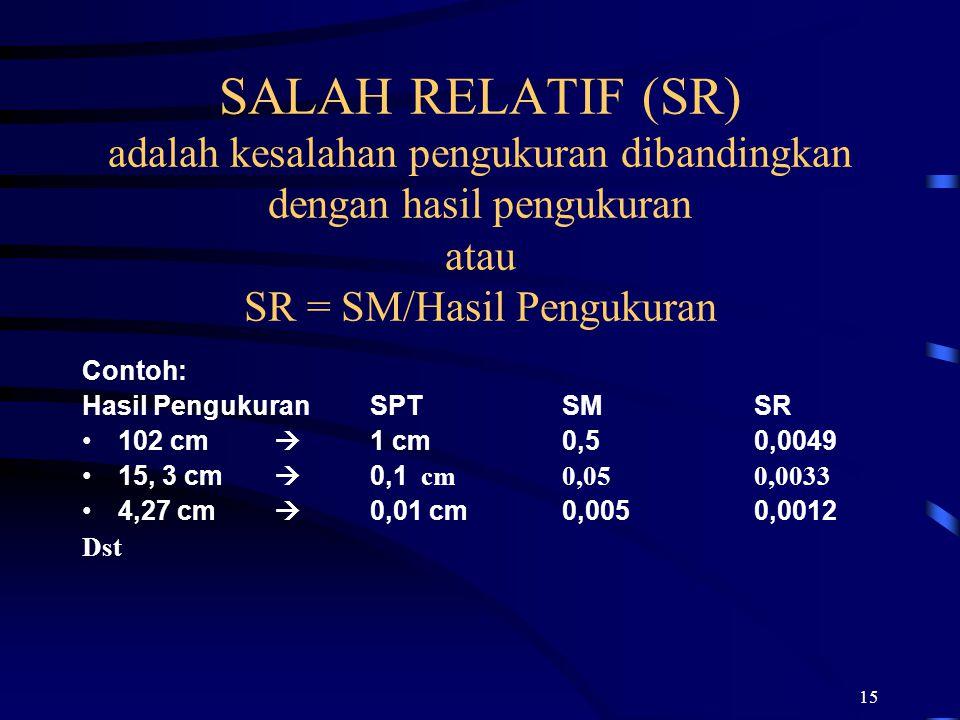 SALAH RELATIF (SR) adalah kesalahan pengukuran dibandingkan dengan hasil pengukuran atau SR = SM/Hasil Pengukuran