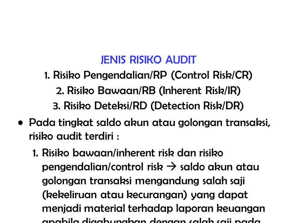 1. Risiko Pengendalian/RP (Control Risk/CR)