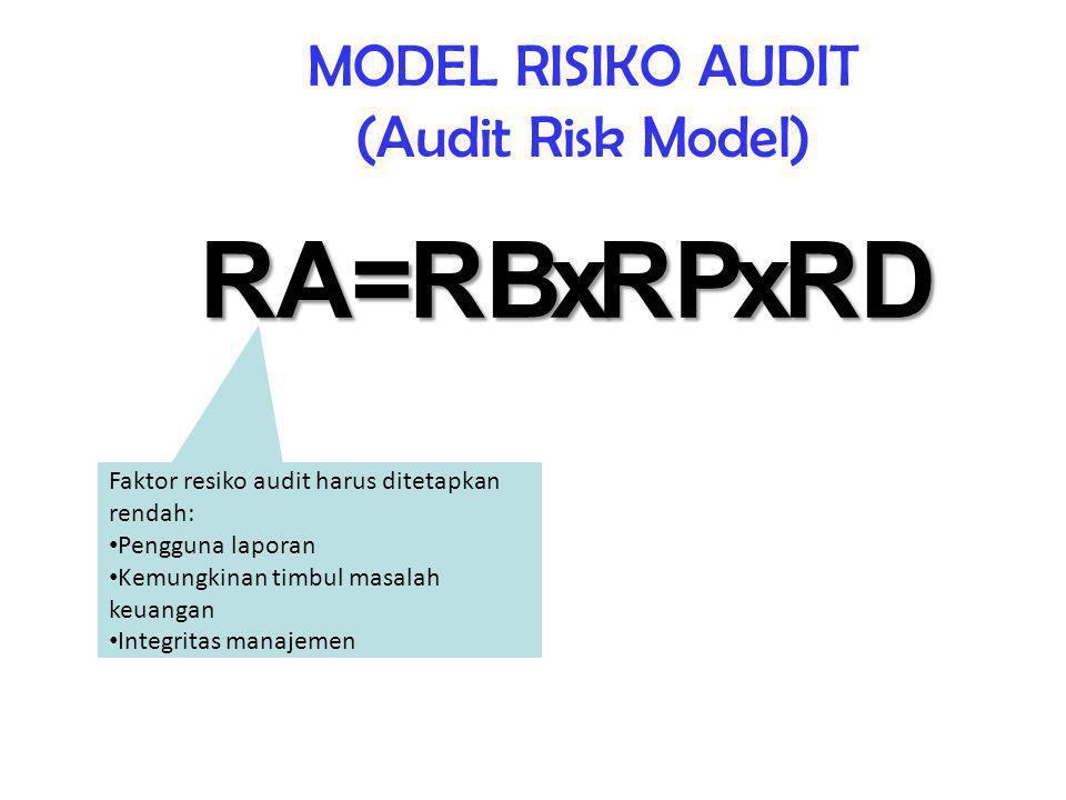 MODEL RISIKO AUDIT (Audit Risk Model)