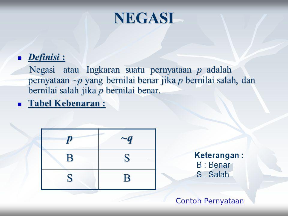 NEGASI p ~q B S Definisi :