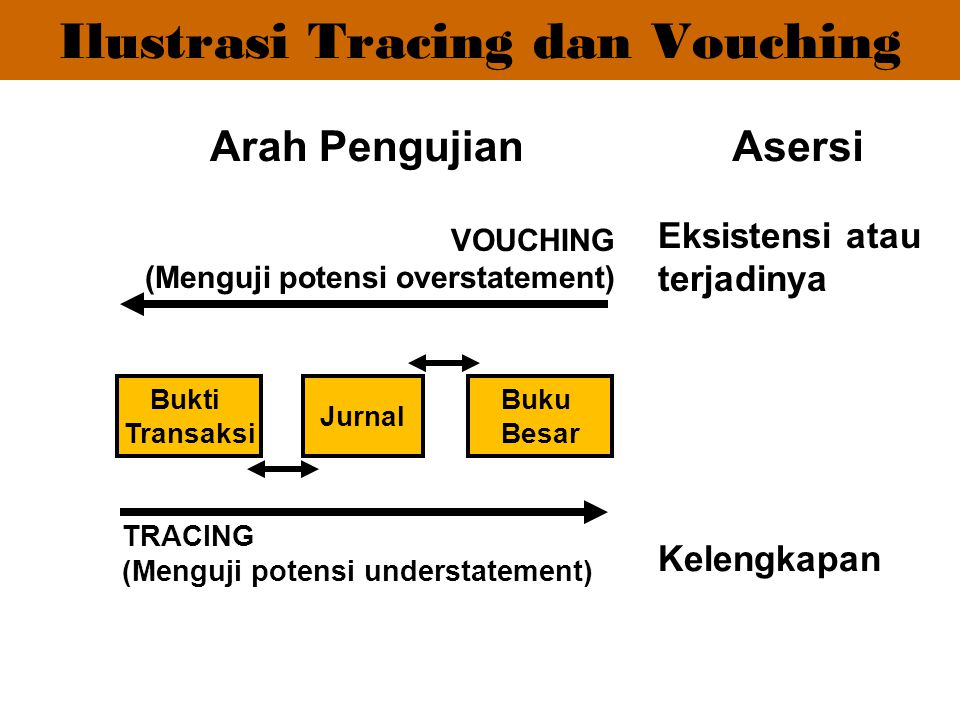 Ilustrasi Tracing dan Vouching