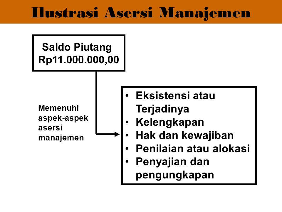 Ilustrasi Asersi Manajemen