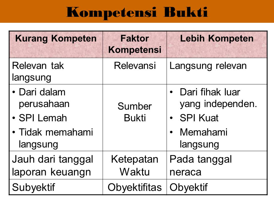 Kompetensi Bukti Jauh dari tanggal laporan keuangn Ketepatan Waktu