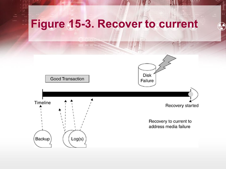 Figure 15-3. Recover to current